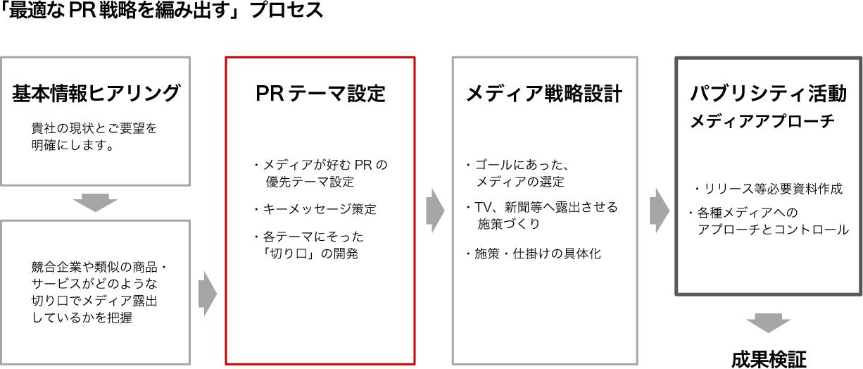 プロセス図解
